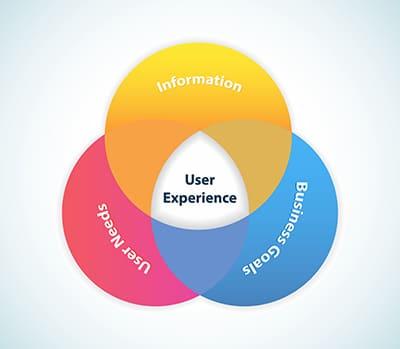 אפיון ועיצוב חוויית משתמש